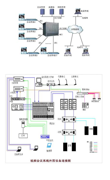 多功能会议/视频会议系统